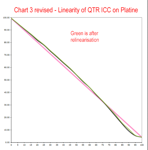 Chart%203%20revised%20-%20linearity%20of%20QTR%20ICC%20Platine