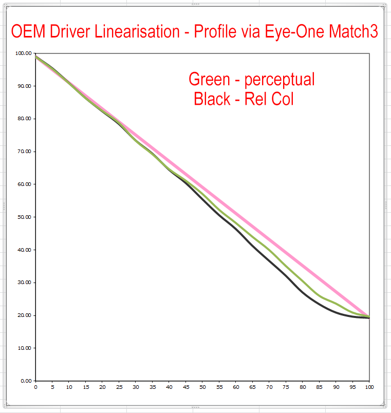 Comparison%20of%20linearity%20of%20percep%20and%20Recol%20for%20Match3